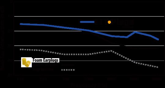 ear plug diagram wiring diagram \u2022 bus bar wiring diagram etymotic research ety u2022plugs earplugs hearing pinterest earplug rh pinterest co uk ear plug wiring diagram stereo plug wiring