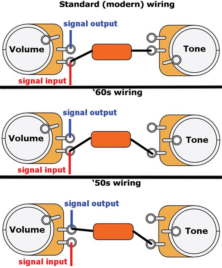 Mod Garage: Three Ways to Wire a Tone Pot | Guitar pickups, Guitar diy,  Cigar box guitar plans | Guitar Potentiometers Wiring Diagrams |  | Pinterest