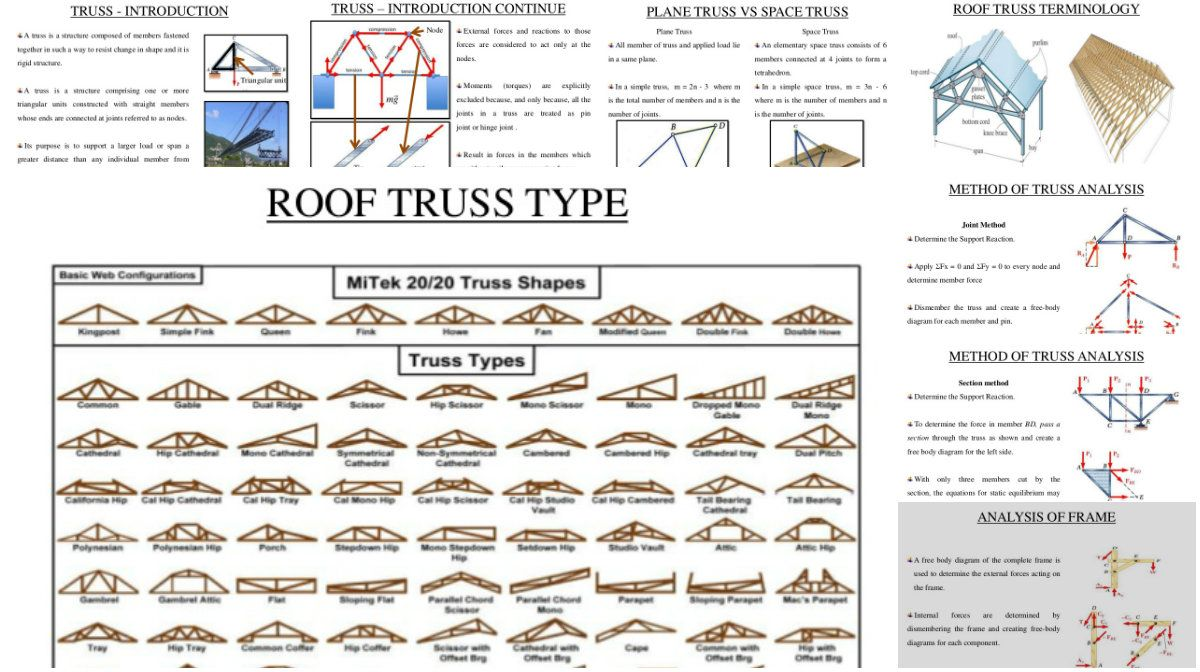 Roof Truss Types and More for its Use Roof trusses, Roof