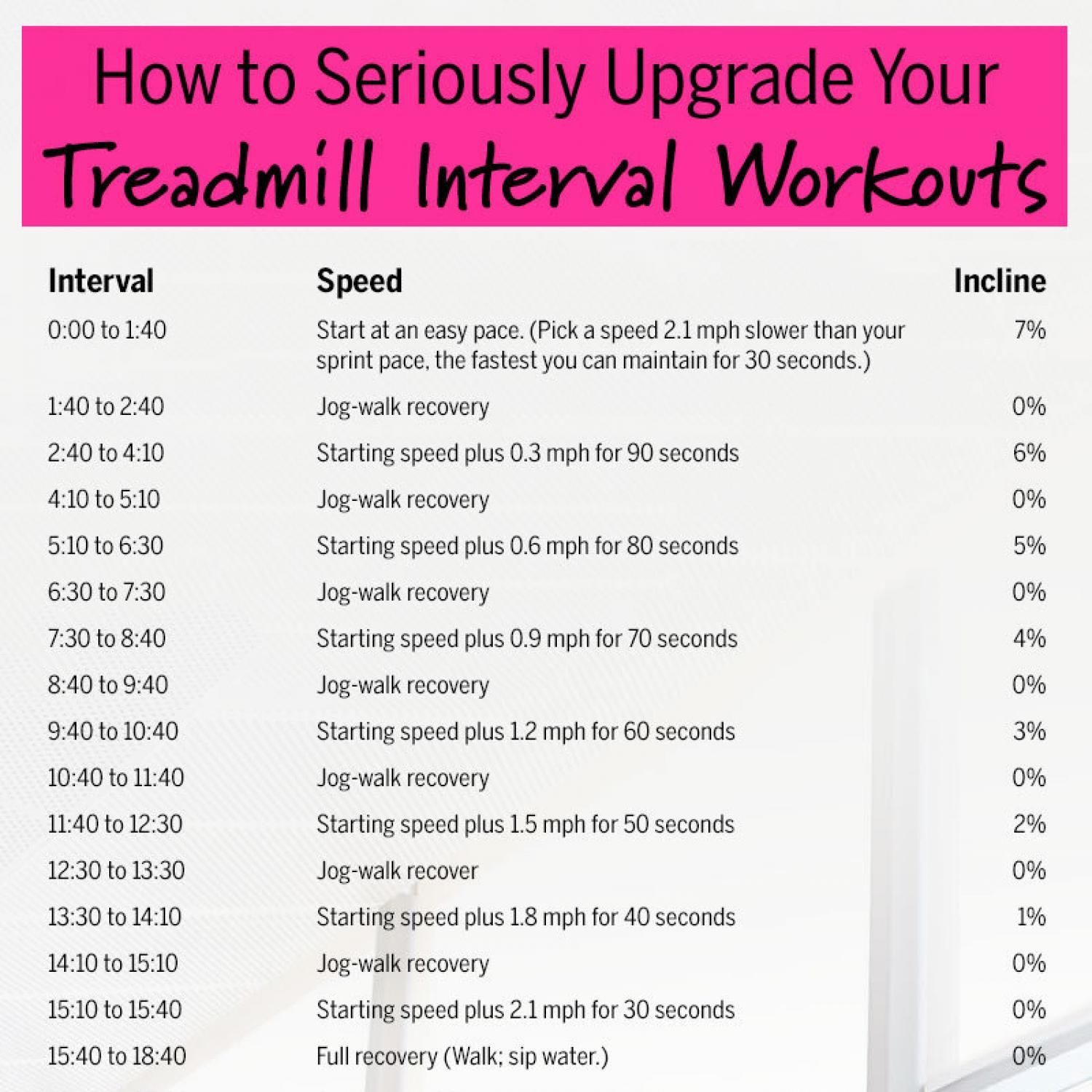 Treadmill Interval Workouts: How To Seriously Upgrade Your Treadmill Interval Workouts