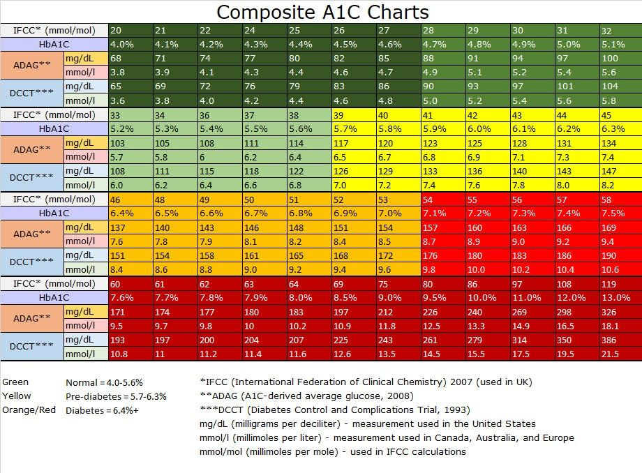 Pin by tom hagglund on low carb a1c chart
