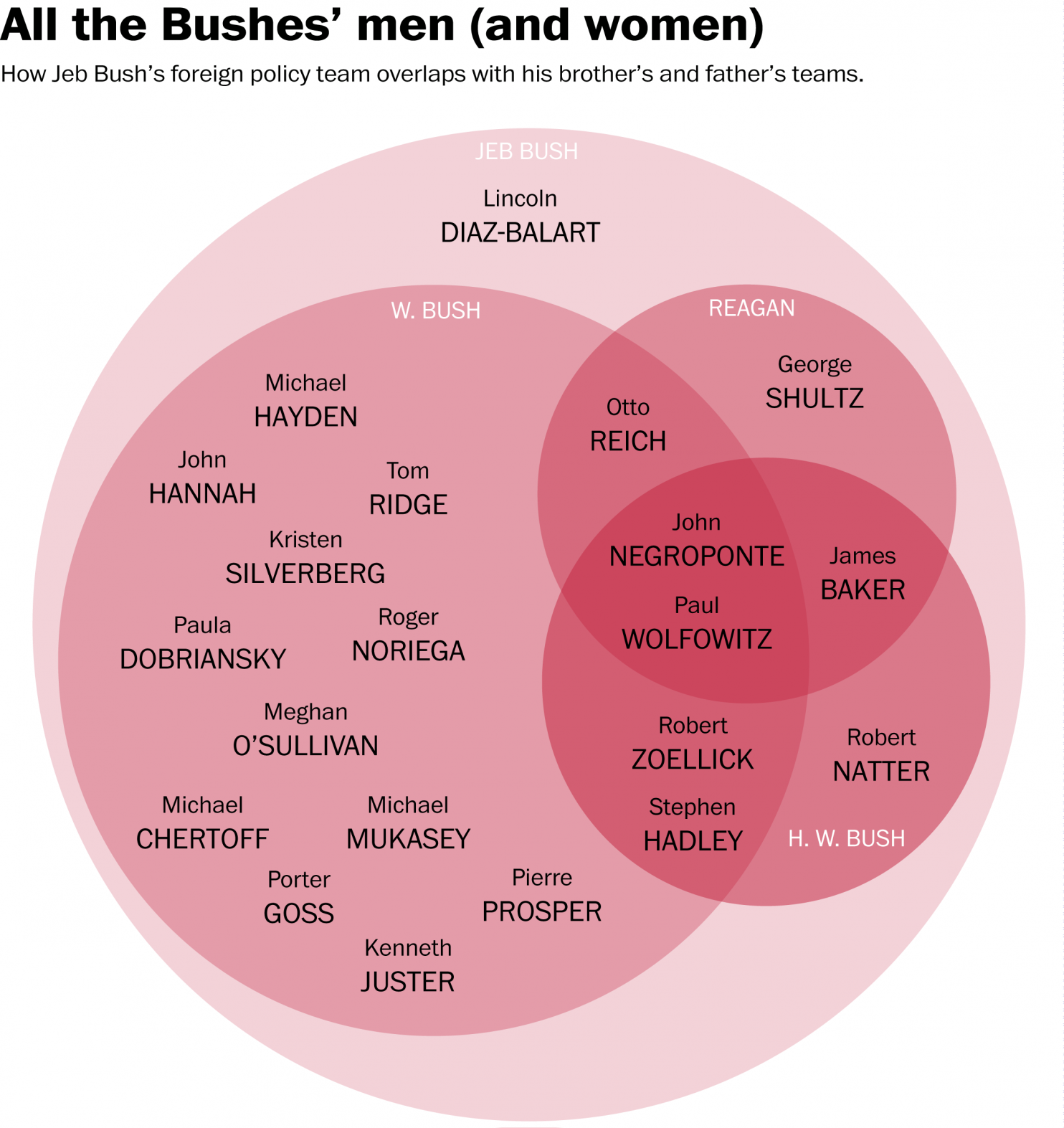 Jeb bushs foreign policy team is eerily familiar in one venn jeb bushs foreign policy team is eerily familiar in one venn diagram ccuart Image collections