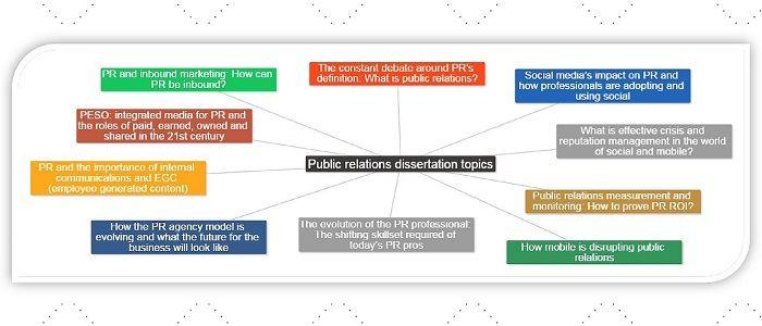 10 Public Relation Dissertation Topic Relatable Media Topics