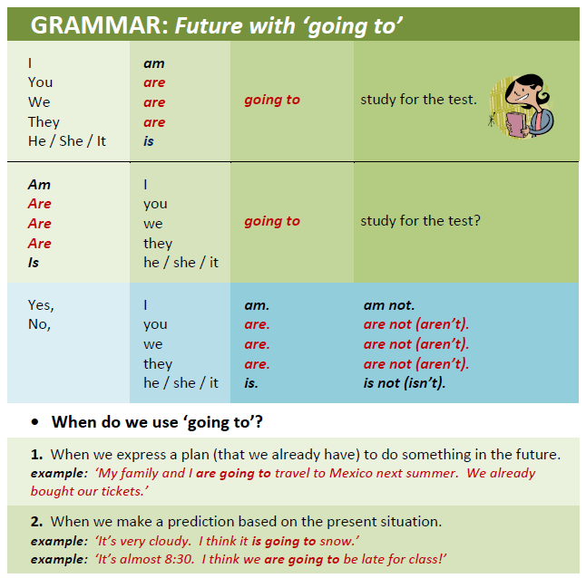 future GOING TO #ELT #grammar #verbs