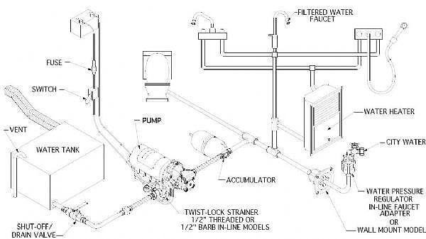 diagram furthermore rv freshwater system diagram on water line