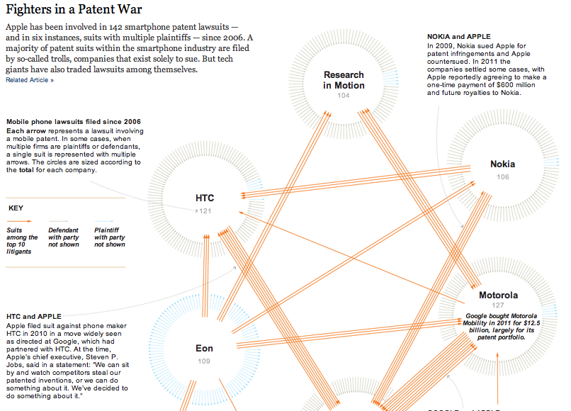 """""""Fighters in a Patent War,"""" published by the New York Times on October 7, 2012 with the story by Charles Duhigg and Steve Lohr titled """"The Patent, Used as a Sword,"""" part seven (A System in Disarray) in a series entitled """"iEconomy."""" The graphic charts out the top 10 litigants in patent lawsuits. Original site found at"""