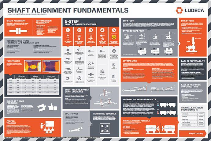 Shaft Alignment Fundamentals Wall Chart  Garagem    Chart