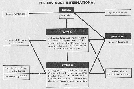 FREE BRITAIN NOW! THE SOCIALIST INTERNATIONAL, WORLD GOVERNMENT AND INTERNATIONAL FINANCE