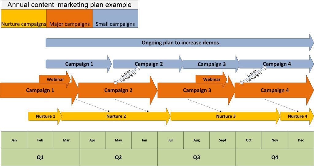 Visual contentmarketing plan what's your company's