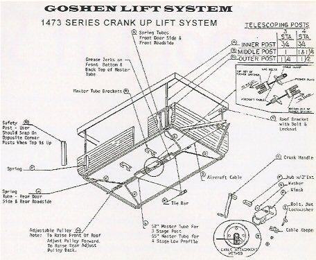 Понимание прицепов для кемпинга Системы подъема крыши