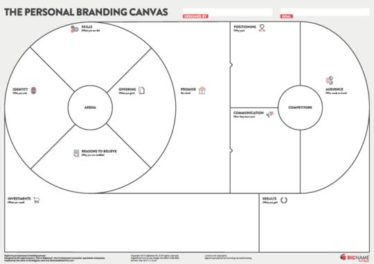 Personal Branding Canvas