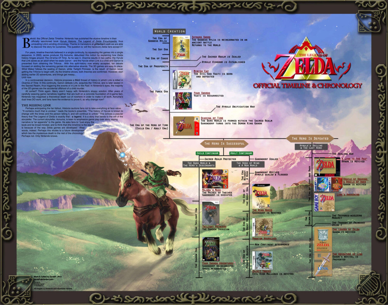 official zelda timeline map