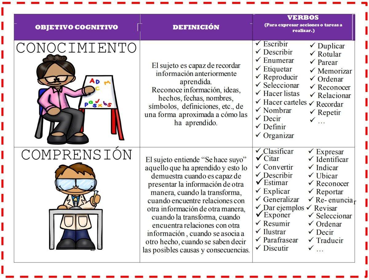 Pin De Liza Cedeño En Educación Taxonomía De Bloom Taxonomia Aprendizaje Cooperativo