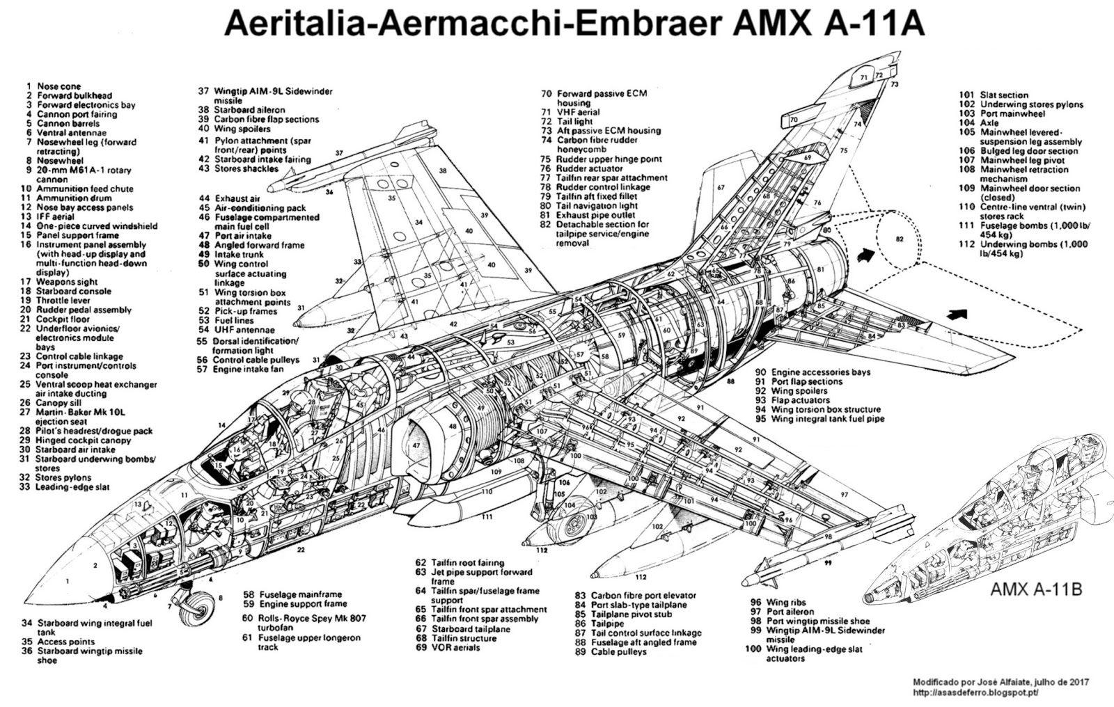 Avioes Militares Amx