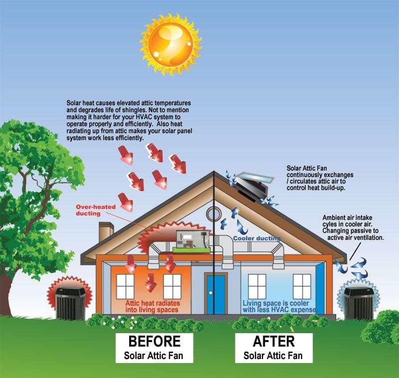 Attic Ventilation 101 Basics And Benefits Attic Ventilation Solar Attic Fan Solar Vent