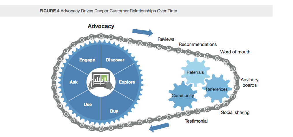 Advocacy Drives Deeper Customer Relationships Over Time