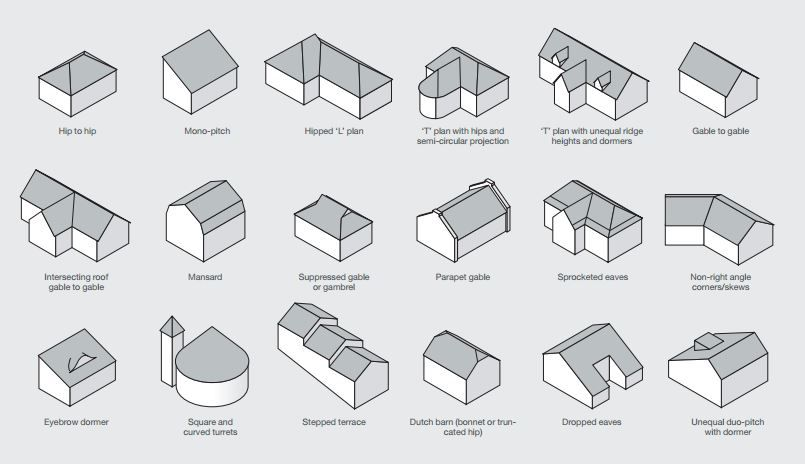 Roof Shapes Roof Shapes Roof Gable Roof