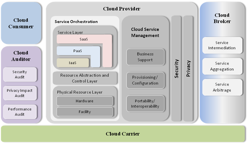 cloud computing reference model #conceptualarchitecturalmodels