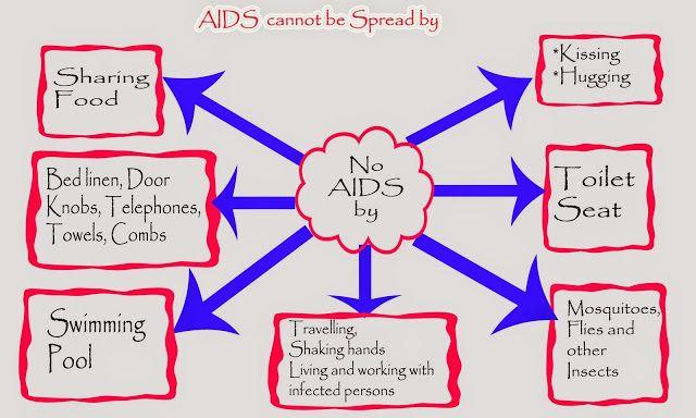 Top Mythology On HIV Transmission HIV/AIDS Infographics