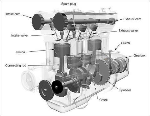 major components of an in line 4 cylinder petrol engine evocative rh pinterest com