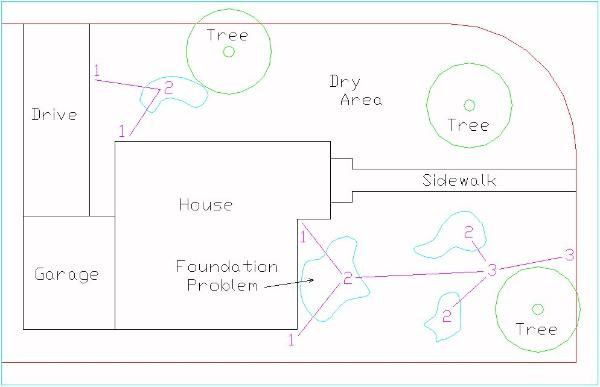 How to diagram a yard or lawn drainage installation plan for French drainage system design