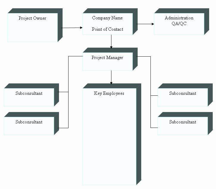 Organizational Chart Template Word Fresh Organizational Chart