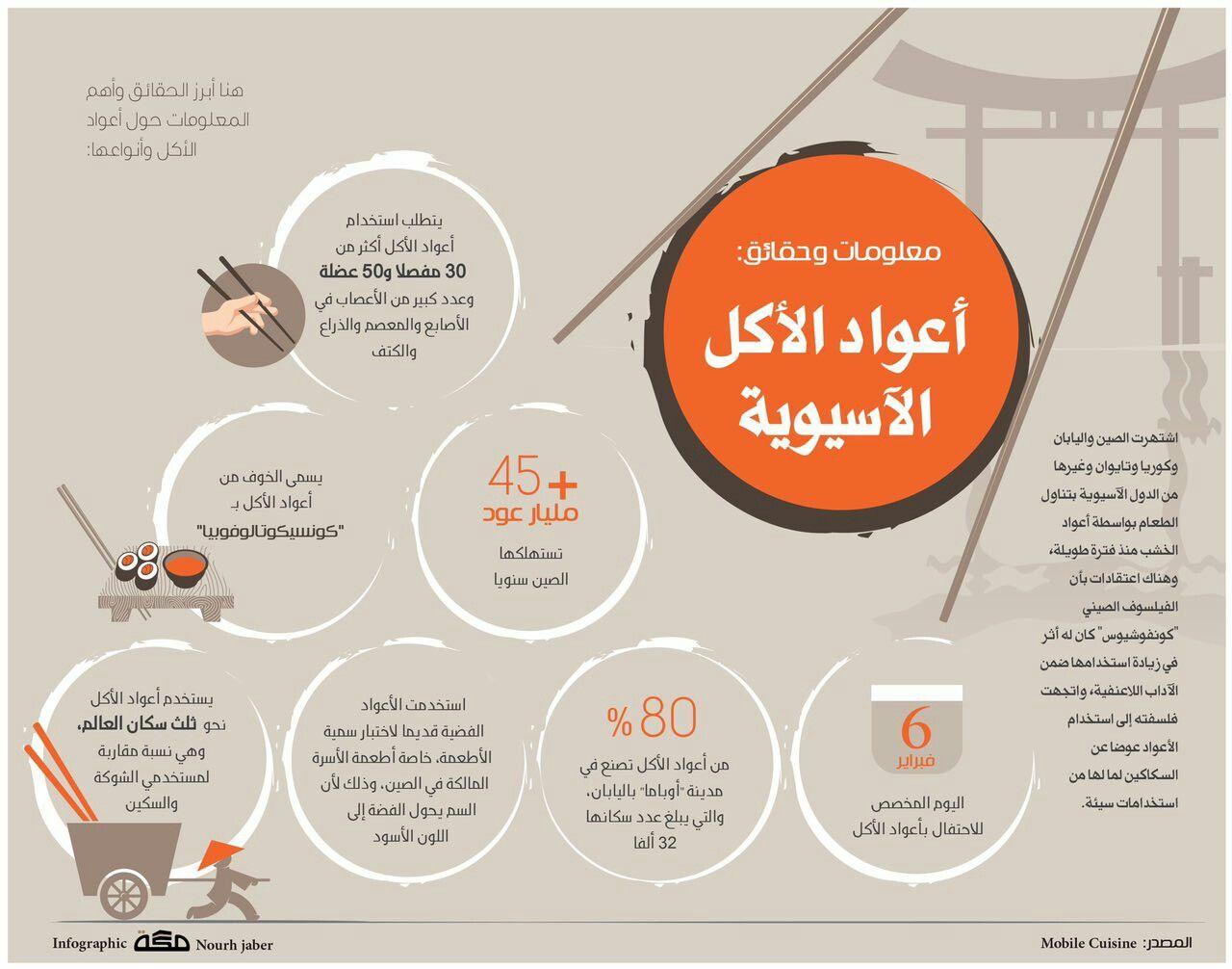 معلومات وحقائق أعواد الأكل الآسيوية Infographic Pie Chart Learning