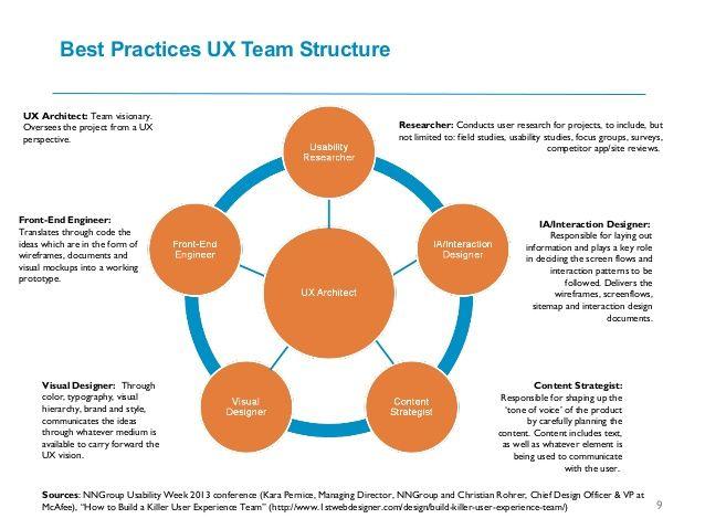 Ux Team Organization Ux Researcher Team Organization Organisation Chart