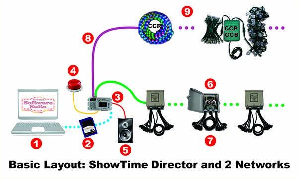 ShowTime Directors | Light-O-Rama!!!!!!!!! | Christmas