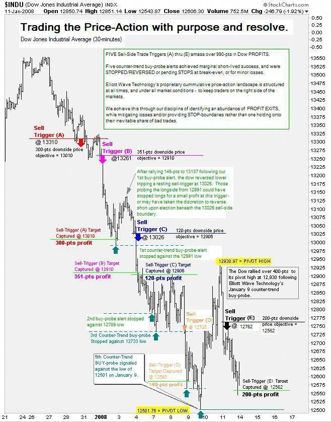 Tradingfutures Forex Trading Stock Market Forex Trading Tips