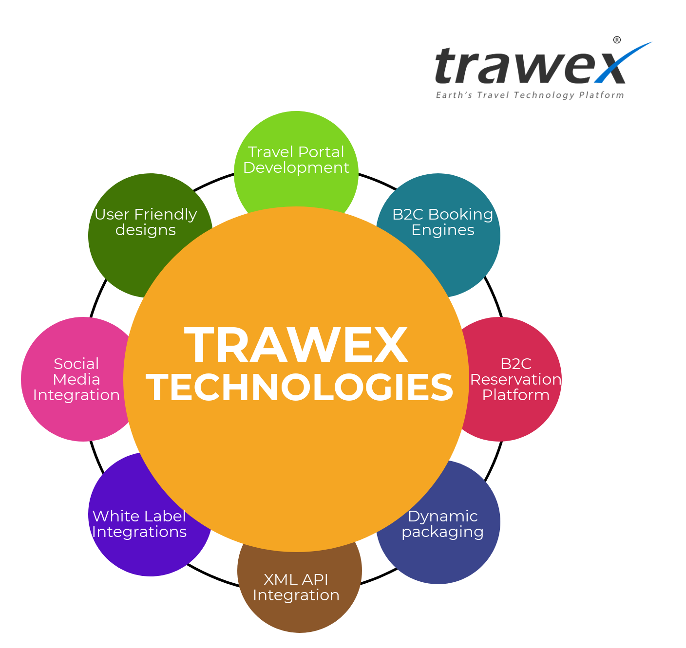 Trawex Provides Travel Xml Api Integration For Travel Companies