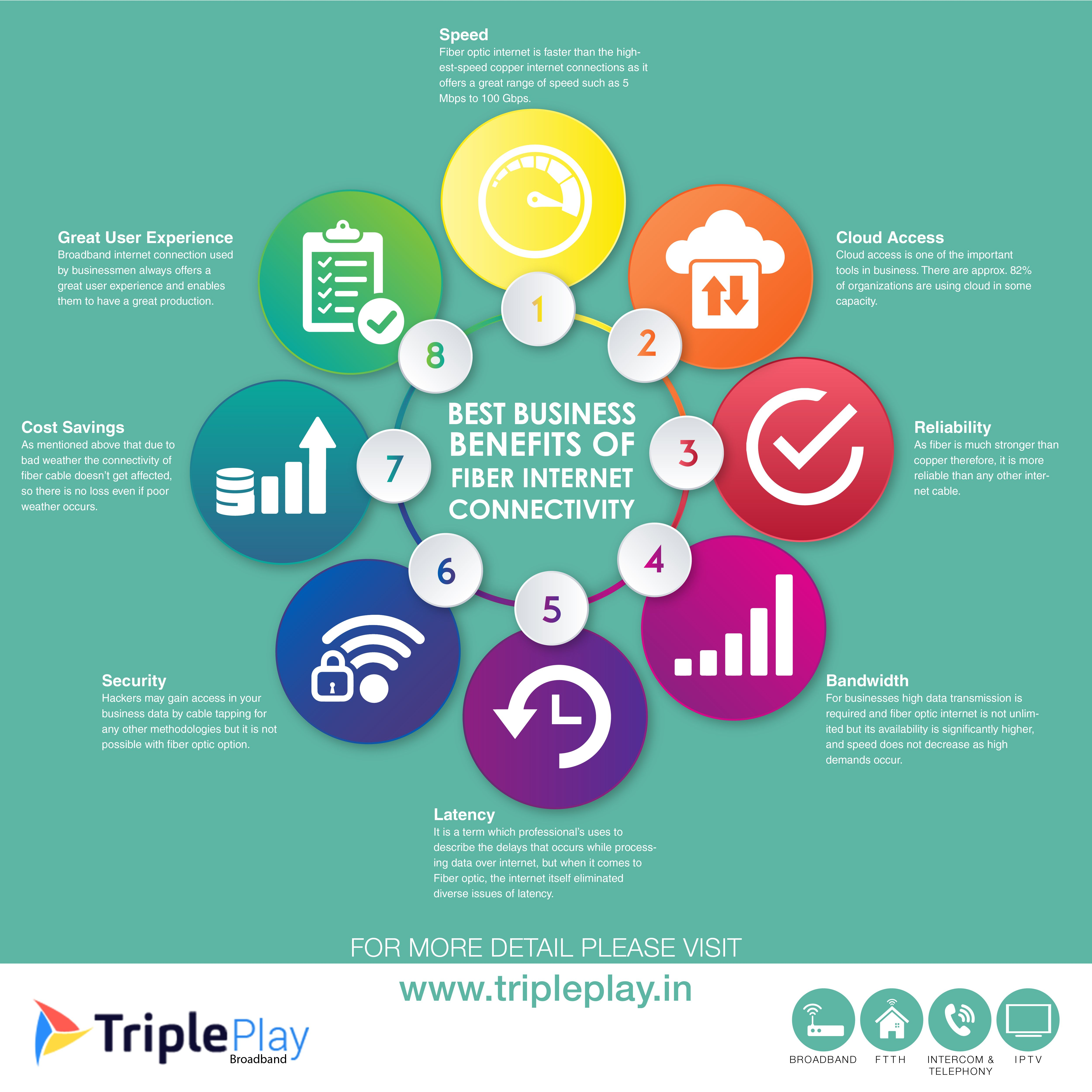 Tripleplay Is Very Well Know For Their Customer Services And Quality Service So You Can Get Broadband Service Fiber Internet Internet Plans Broadband Services