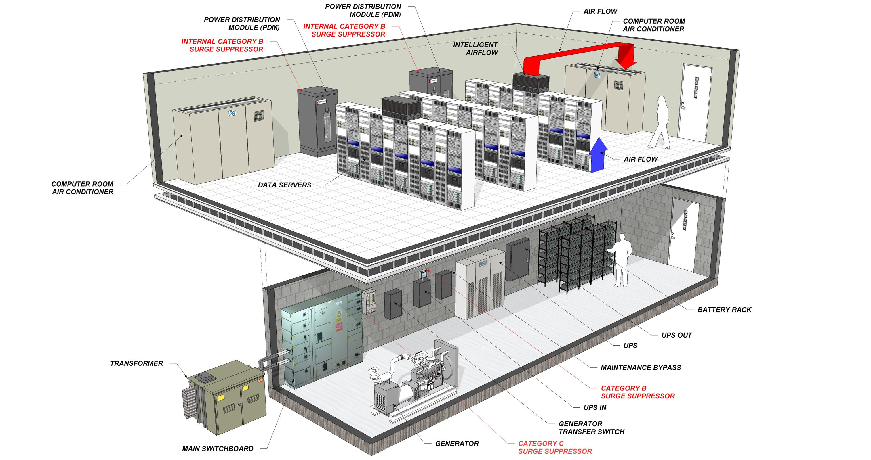 Datacenter2 Small 33392240 Jpg 3027 1600 Small House Drawing Adobe House Server Room