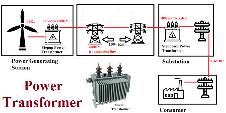 Pin By Ramesh Kumar On Ideas In 2020 Electrical Transformers Transformers Isolation Transformer