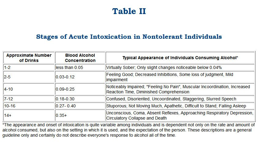 Image result for breath alcohol levels explained