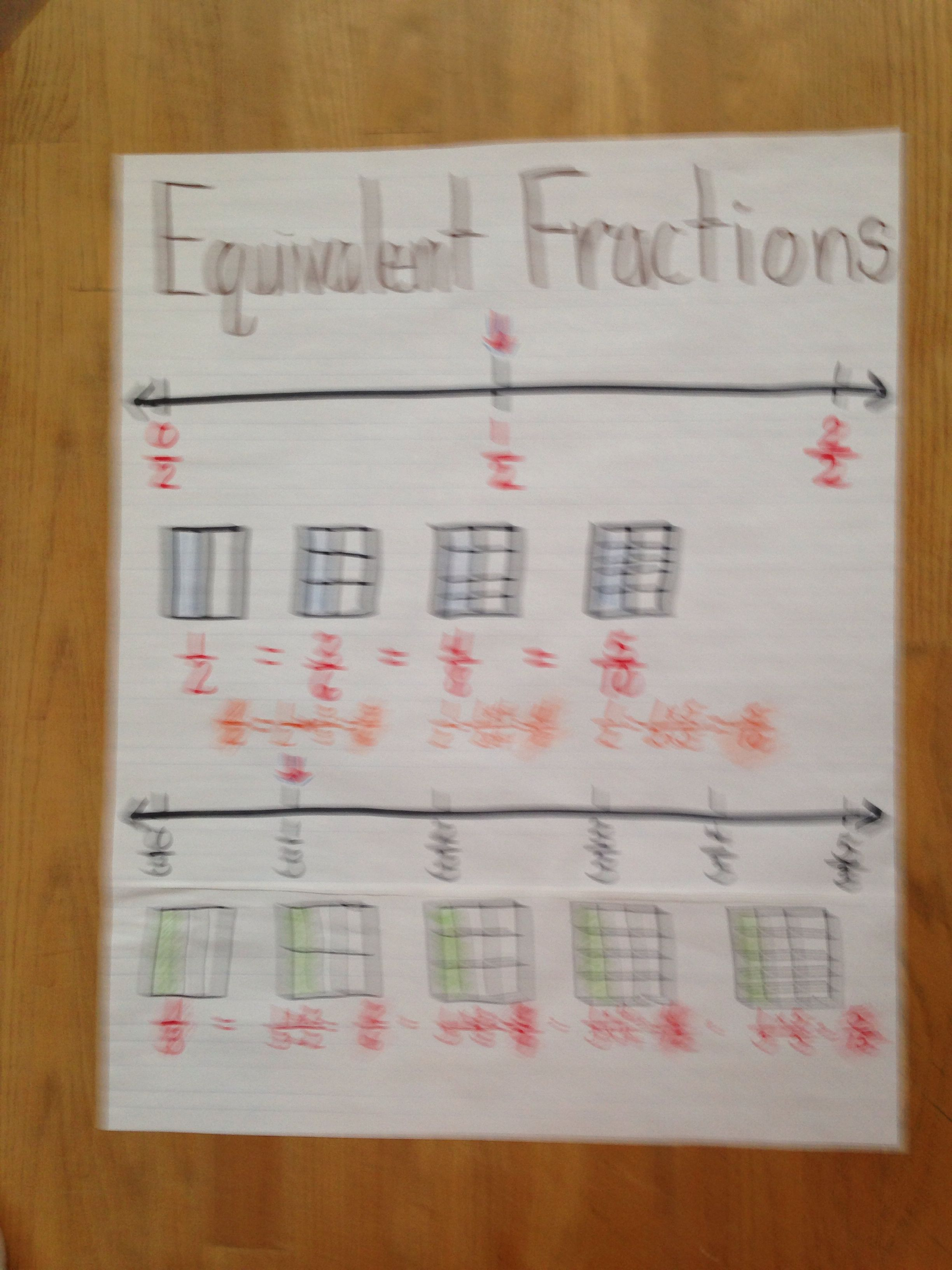 Engage Ny Common Core Fifth Grade Anchor Chart Equivalent