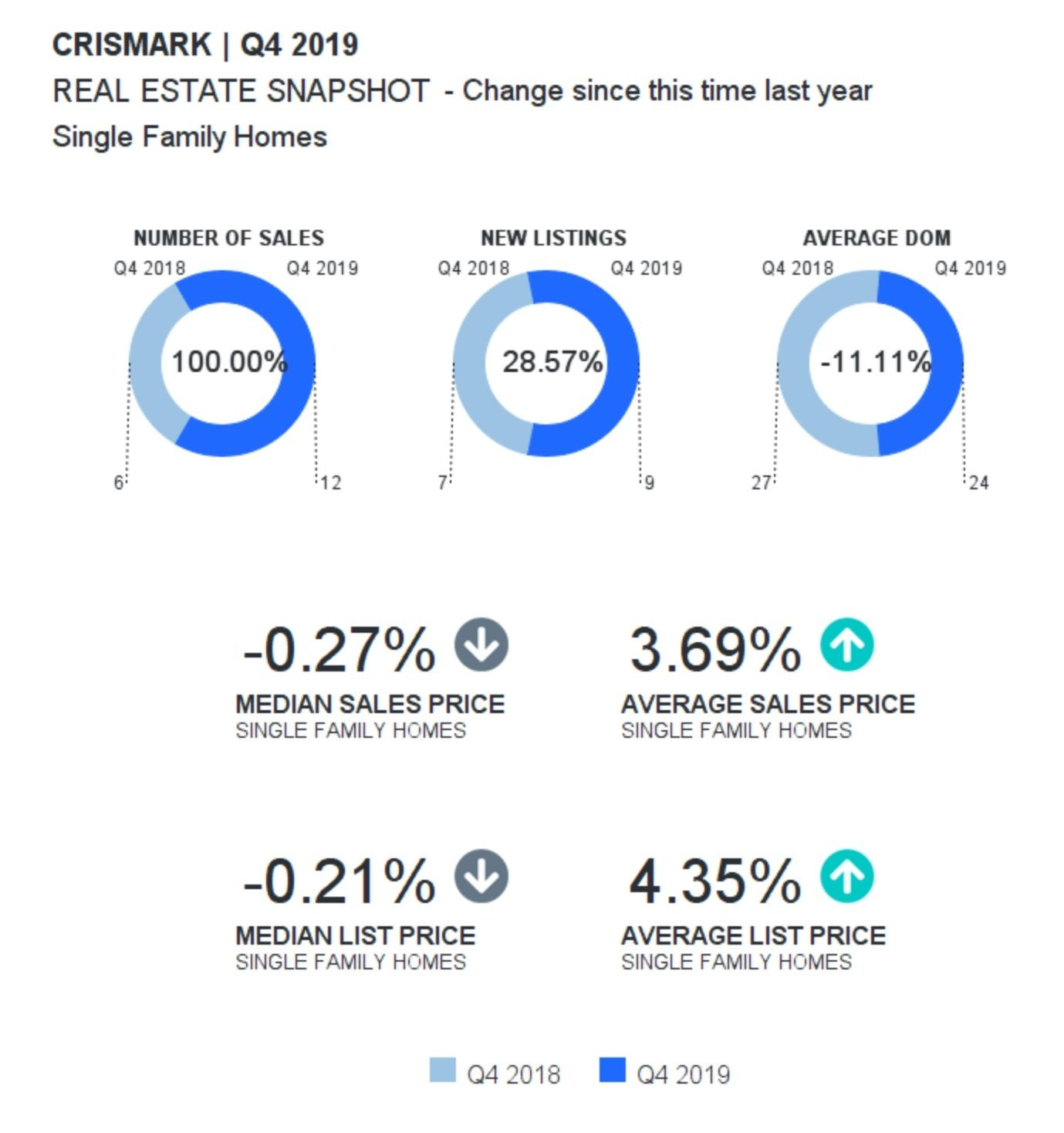 Crismark In Indian Trail Real Estate Report Q4 2019 In 2020