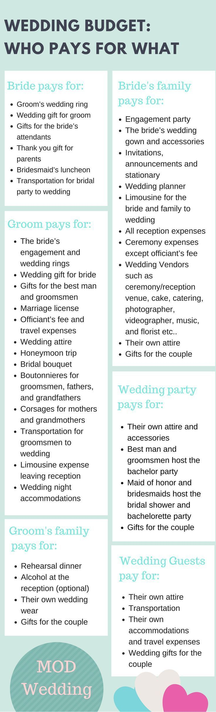 Wedding Budget Who Pays For What Wedding Planning Weddings And