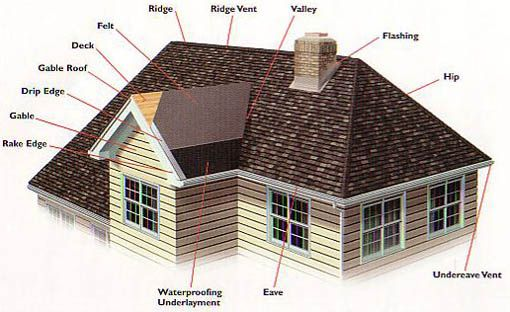 Pin By Jessica Ridenour On Hip Hipped Roof Roof Repair Hip Roof Roof Maintenance