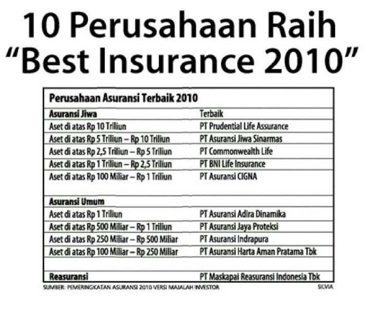 Best Company 2010 Asuransi Jiwa Asuransi
