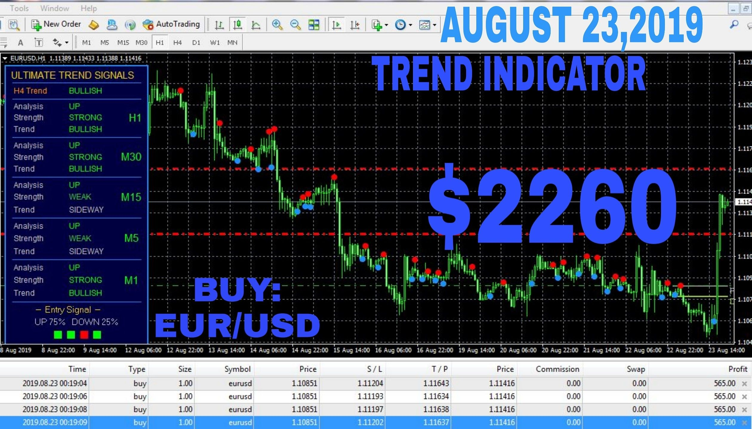 Give You The Best Forex Trading Indicator