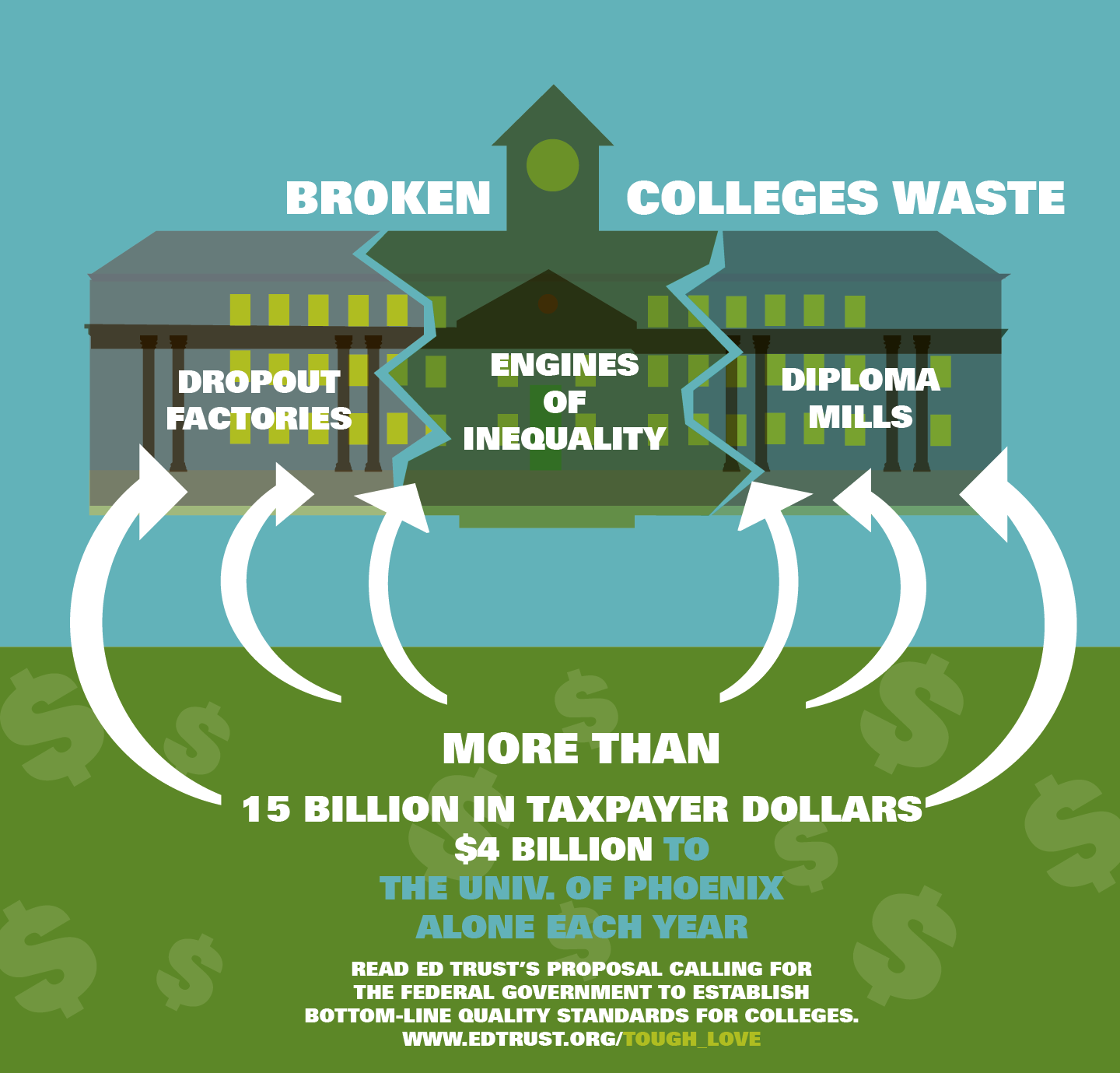 Broken Colleges Waste More Than 15 Billion In Taxpayer