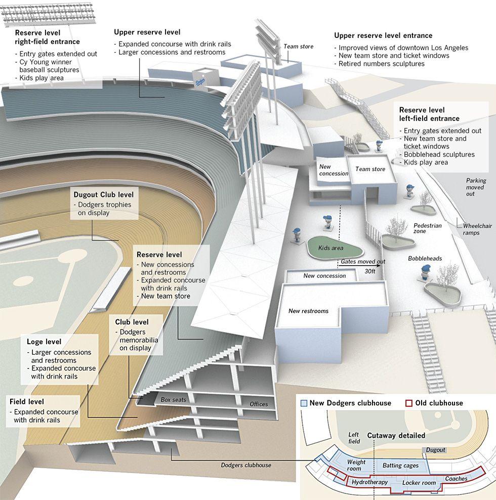 Interactive Graphic Dodger Stadium Renovation Los Angeles Times Dodger Stadium Dodgers Stadium