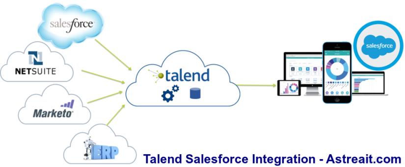 Integration With Talend Salesforce Enterprise