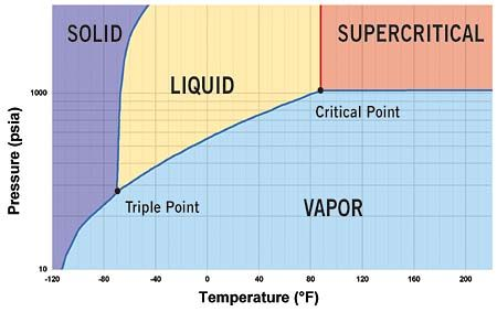 Fig 1 Phase Diagram Of Co2 With Critical Point At 88 Degrees F And