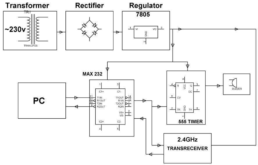 Block diagram of zigbee based automaticmeterreadingsystem block diagram of zigbee based automaticmeterreadingsystem electronicprojects electricalprojects ccuart Images