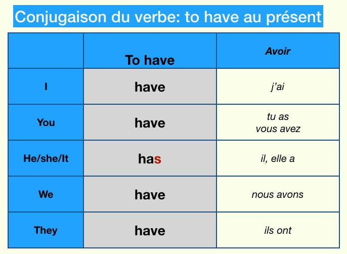 La Conjugaison Des Verbes Avoir Aller Vivre Aimer Au Present De L Indicatif En Anglais En 2021 Conjugaison Du Verbe Avoir Verbe Avoir Conjugaison