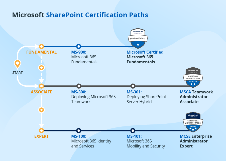 How to Get a Microsoft SharePoint Certification