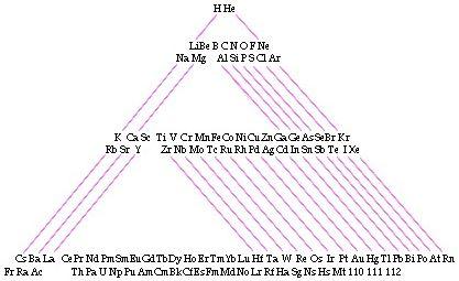 1935 Emil Zmaczynski Triangular Periodic Table