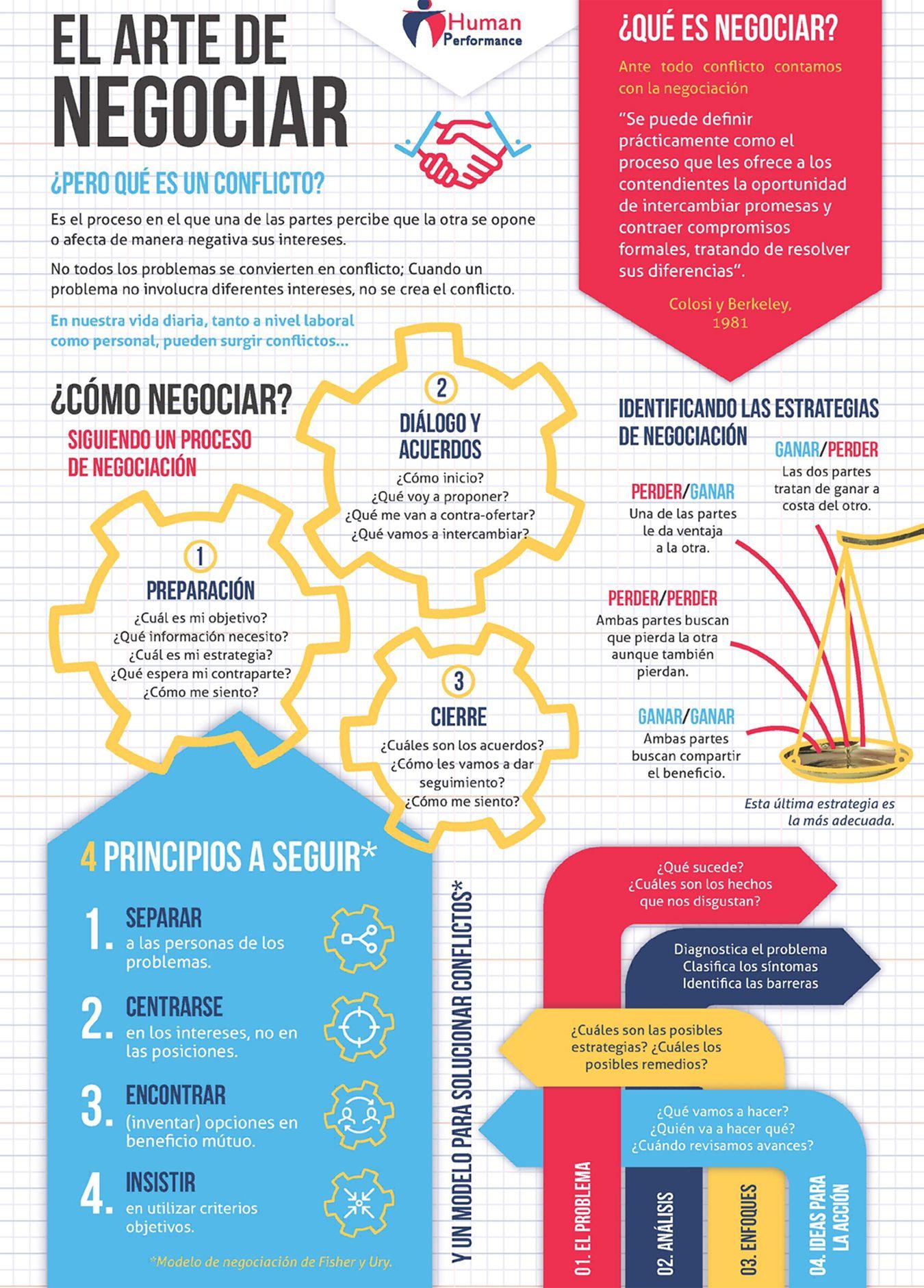 El arte de negociar #infografia #infographic | INGENIERÍA COMERCIAL ...